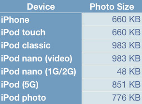 Complete Guide to Displaying Photos on iPod + iPhone (11/2007)