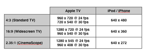 The Complete Guide to iPod, Apple TV and iPhone Video Formats 19
