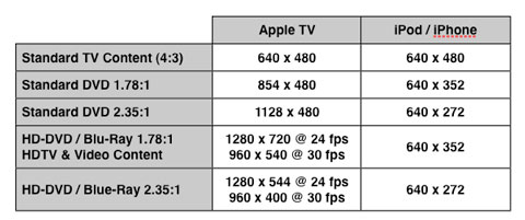 The Complete Guide to iPod, Apple TV and iPhone Video Formats 20