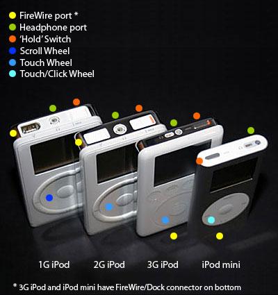 Apple's iPod Battery Settlement, Explained 1
