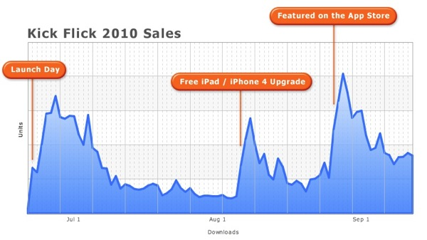 iOS dev's sales test shows value in iPad/iPhone universal apps