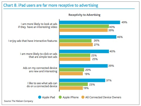 Survey shows iPad owners consume more media, are more receptive to ads (Updated)