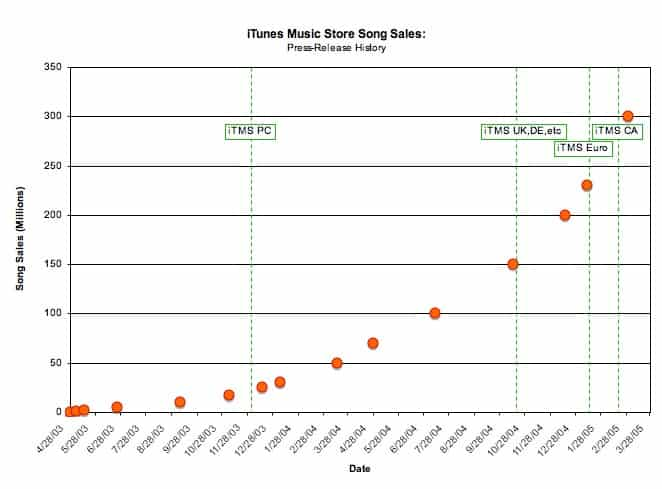 iTunes Music Store tops 300 million songs sold