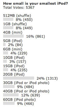 Poll results: How small is your smallest iPod?