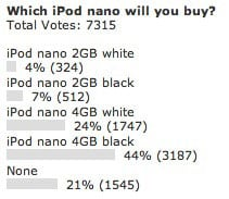 Poll results: Which iPod nano will you buy?