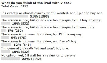 Poll Results: What do you think of the iPod with video?