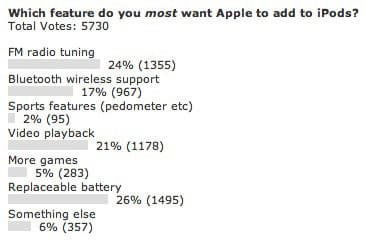 Poll results: Which feature should Apple add to iPods?