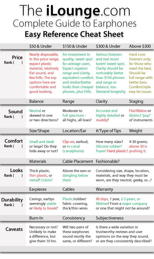 The Complete Guide to Earphones, Part 5: Cheat Sheets
