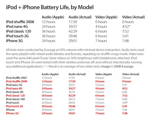 Full 2008 iPod + iPhone Battery Life Chart (Preliminary)