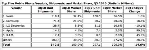Apple now fourth-largest mobile phone vendor worldwide