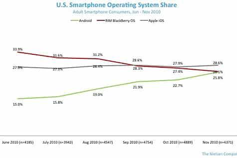 Nielsen: Apple retains smartphone OS lead in U.S.