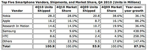 Apple holds second place in Q4 smartphone shipments