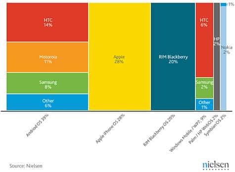 Nielsen: Apple top smartphone maker in U.S.