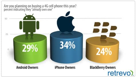 One third of iPhone owners think they're on 4G?