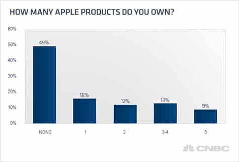 Survey: Half of US homes own at least one Apple product