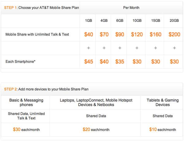 How To Choose A New iPhone / iPad Shared Data Plan