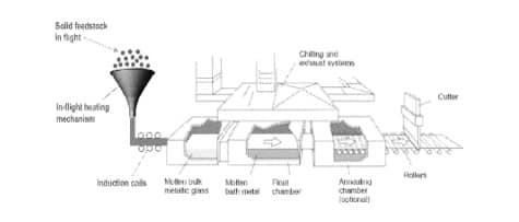 Apple gets patent on bulk metallic alloy production