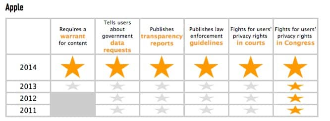 Apple earns full marks in government data request report