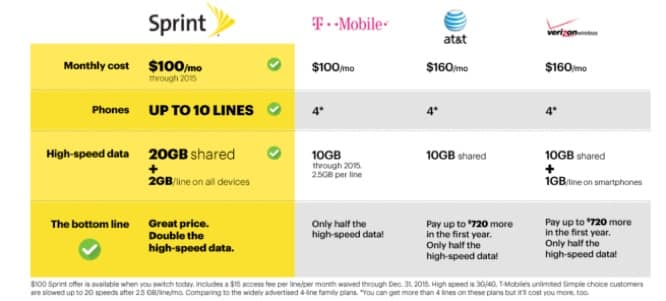 Sprint announces Family Share Pack data plans