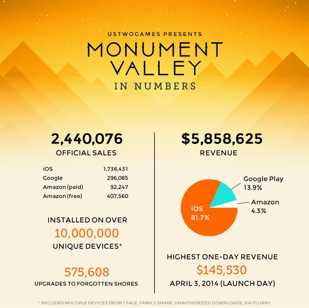 Monument Valley infographic reveals revenue, other stats from hit game