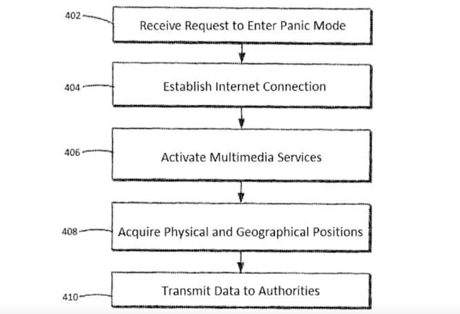 Apple patent describes a fingerprint 'panic mode'