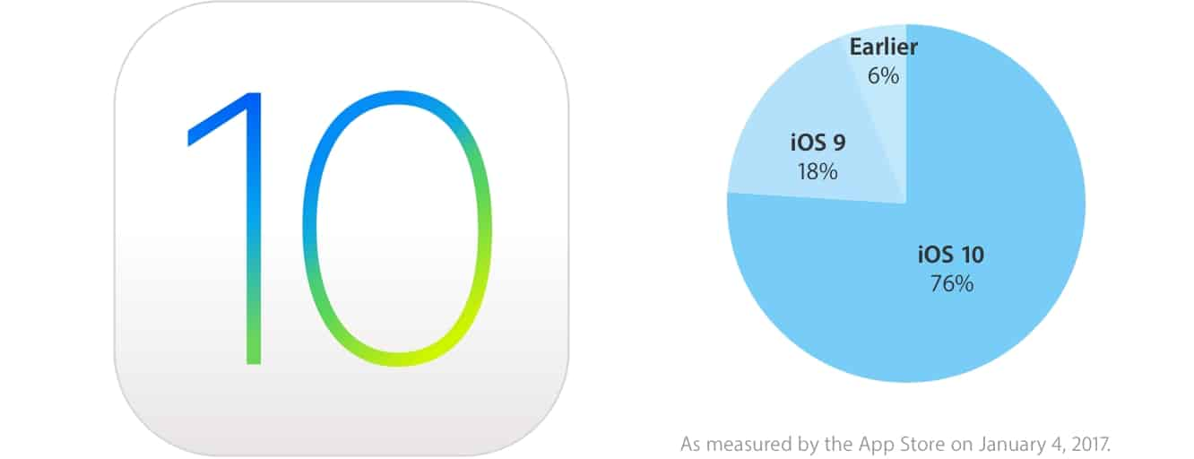 Apple reports iOS 10 now on 76 percent of iOS devices