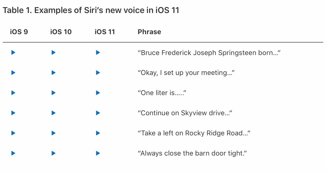 Apple publishes details of deep learning improvements to Siri voice quality in iOS 11