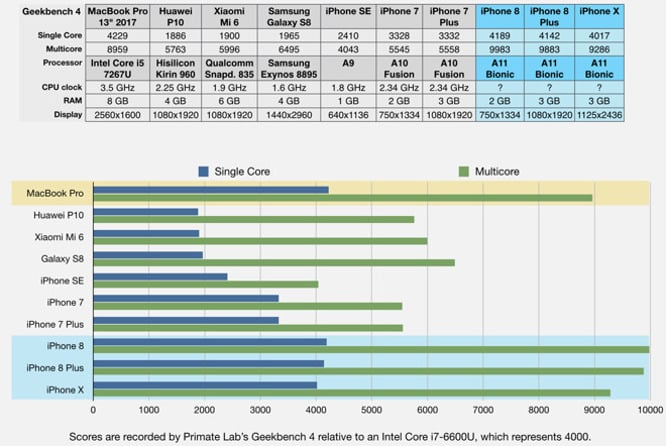Geekbench tests show Apple's A11 chip is way ahead of the competition