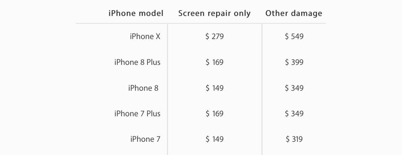 Apple reveals Service Pricing for iPhone X