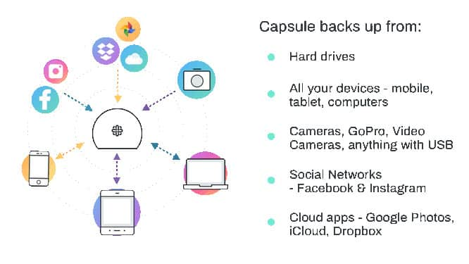 Capsule personal storage device for backing up photos and videos nearing Kickstarter goal