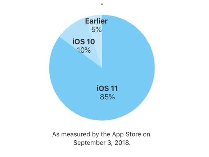 Apple reveals iOS 11 adoption at 85 percent