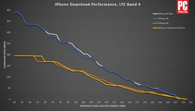iPhone XS LTE performance 'crushes' iPhone XR in cellular tests