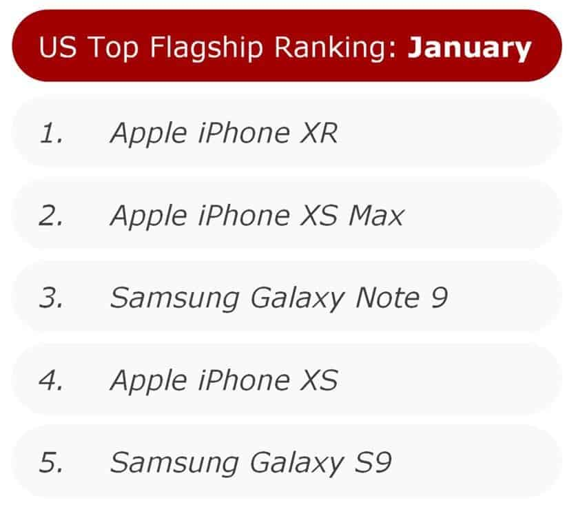 iPhone XR Ranking in the US