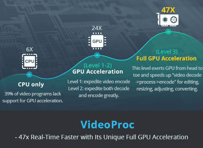 47X NVIDIA, Intel and AMD Speed Processing with VideoProc