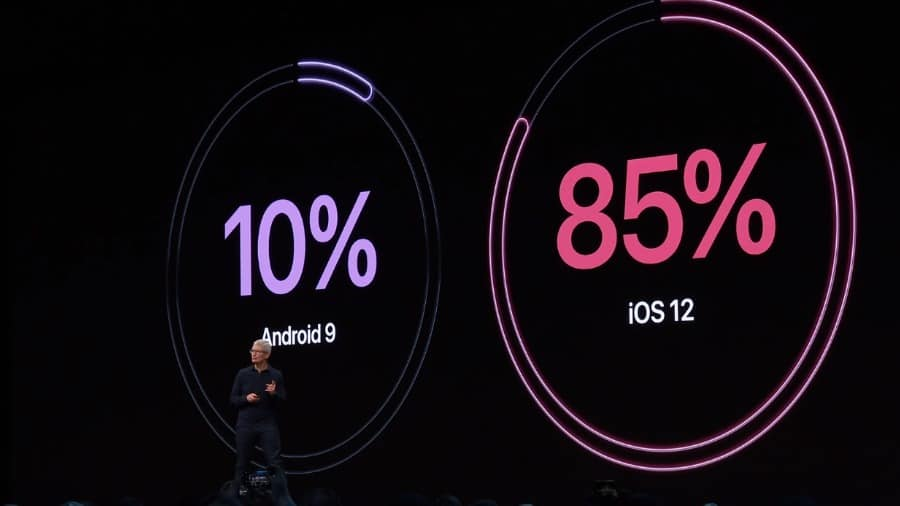 iPhone is the most reliable phone and here's why