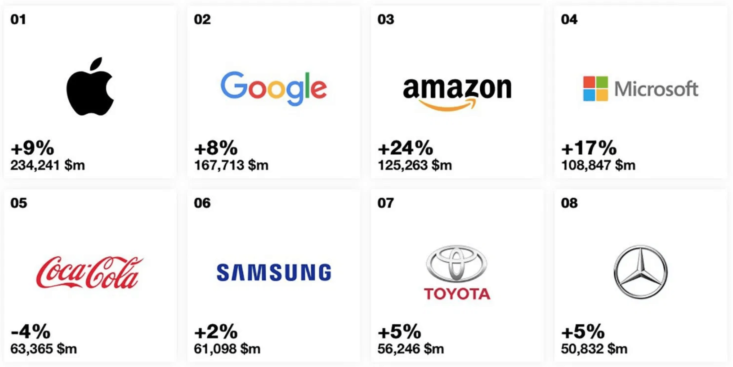 Apple #1 in Brand Value and Has Risen 9%
