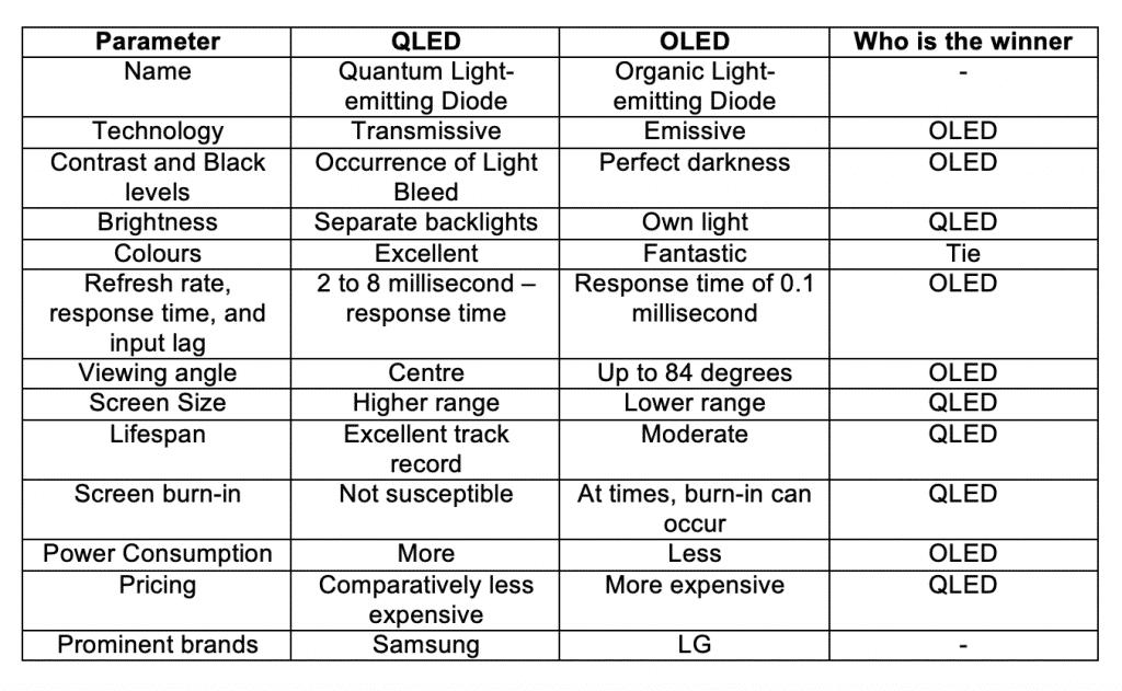 OLED and QLED