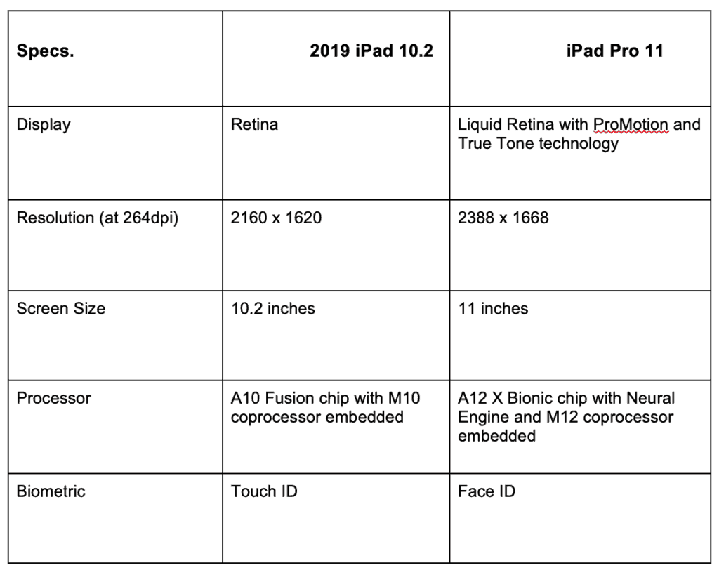 iPad Pro Vs iPad 2019: Which Is the Better iPad to Buy?