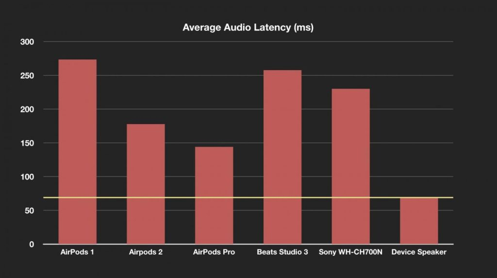 Improved Bluetooth latency graph on AirPods Pro