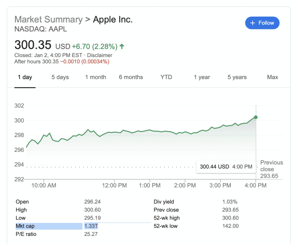 Apple stock hits $300 per share, reaches all-time high