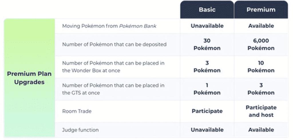 Pokemon Home App Basic and Premium version