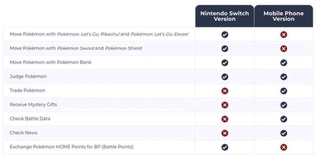 Pokemon Home App on Nintendo and mobile