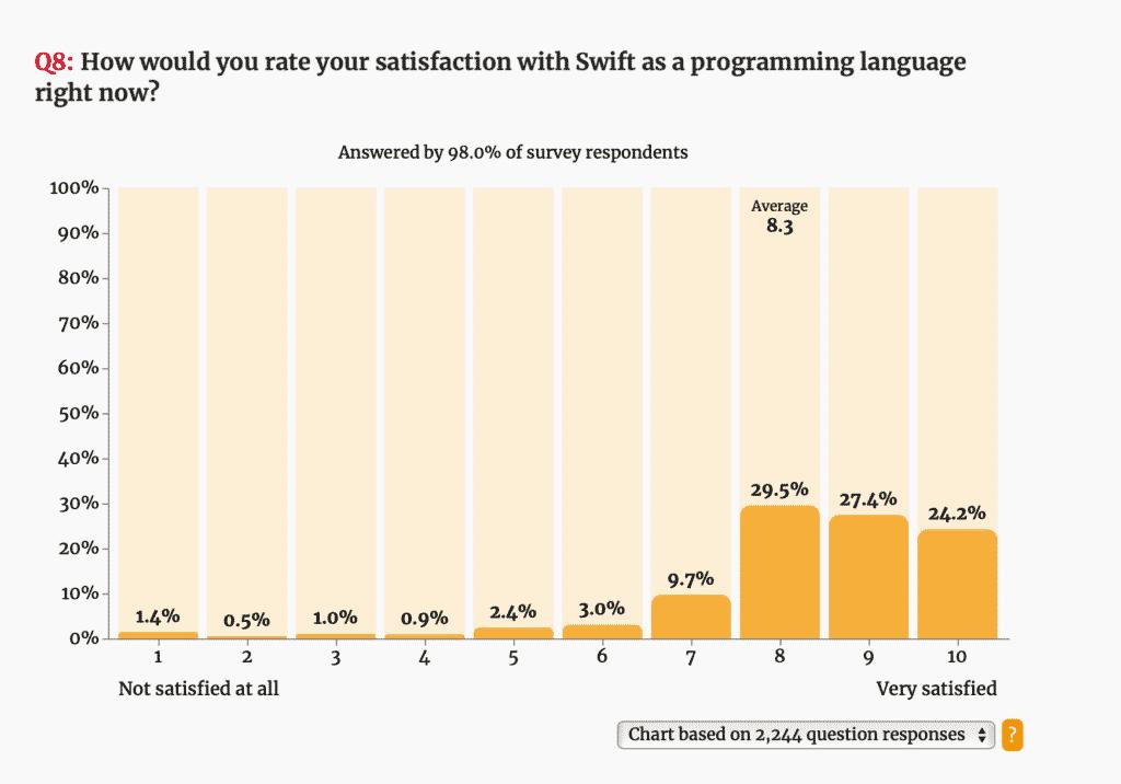 Results of Public iOS Developer Community