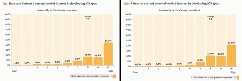 iOS Developer Community Survey