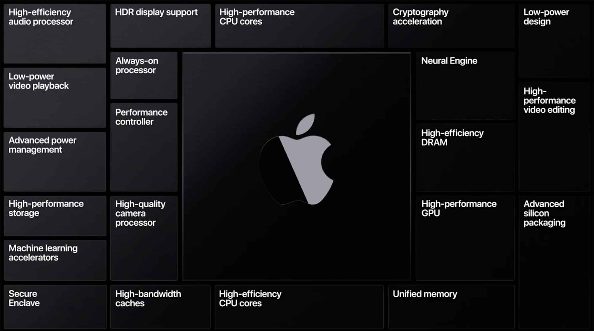 Apple working on 3nm chips for 2022 Mac, iPad, iPhone