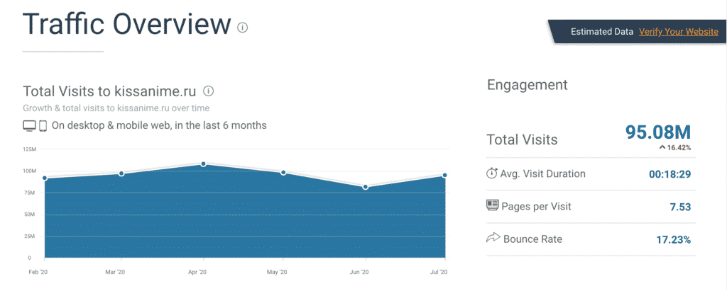 KissAnime Traffic Overview at SimilarWeb