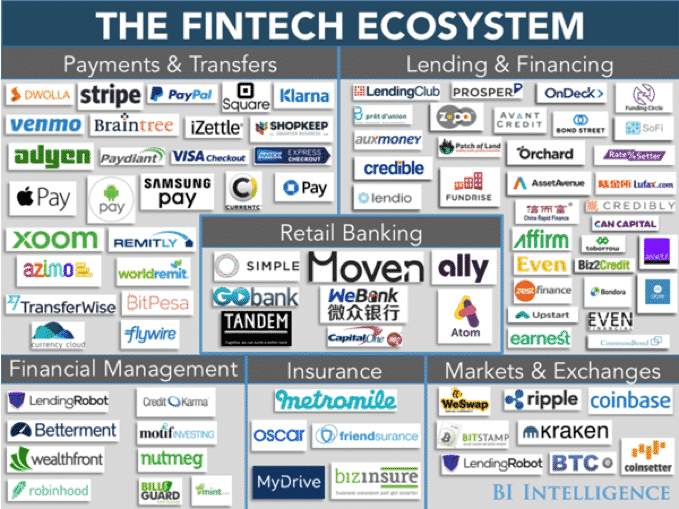Fintech Sector Overview: 2020 Achievements & Failed Expectations