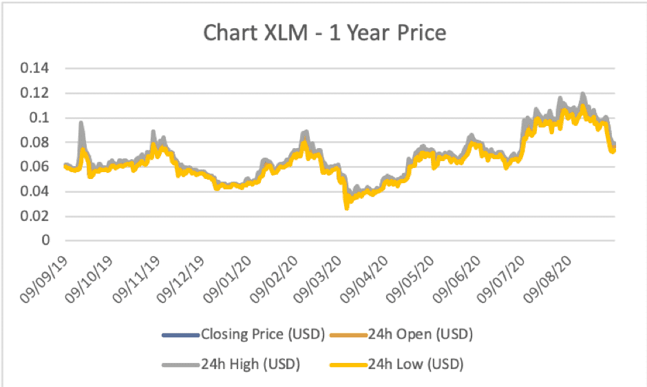 What is XLM Coin?