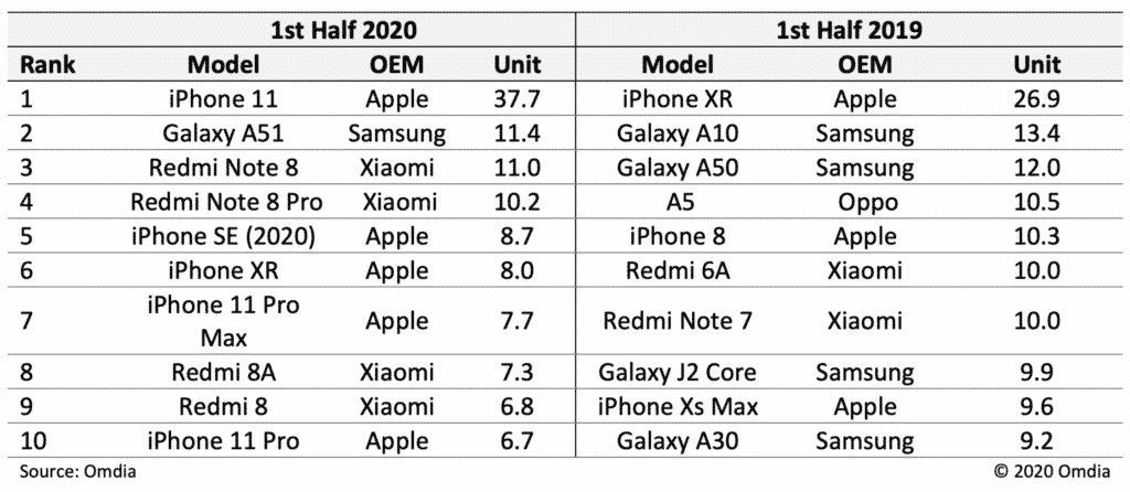 iPhone 11 claims top spot in 2020 shipment for the first half