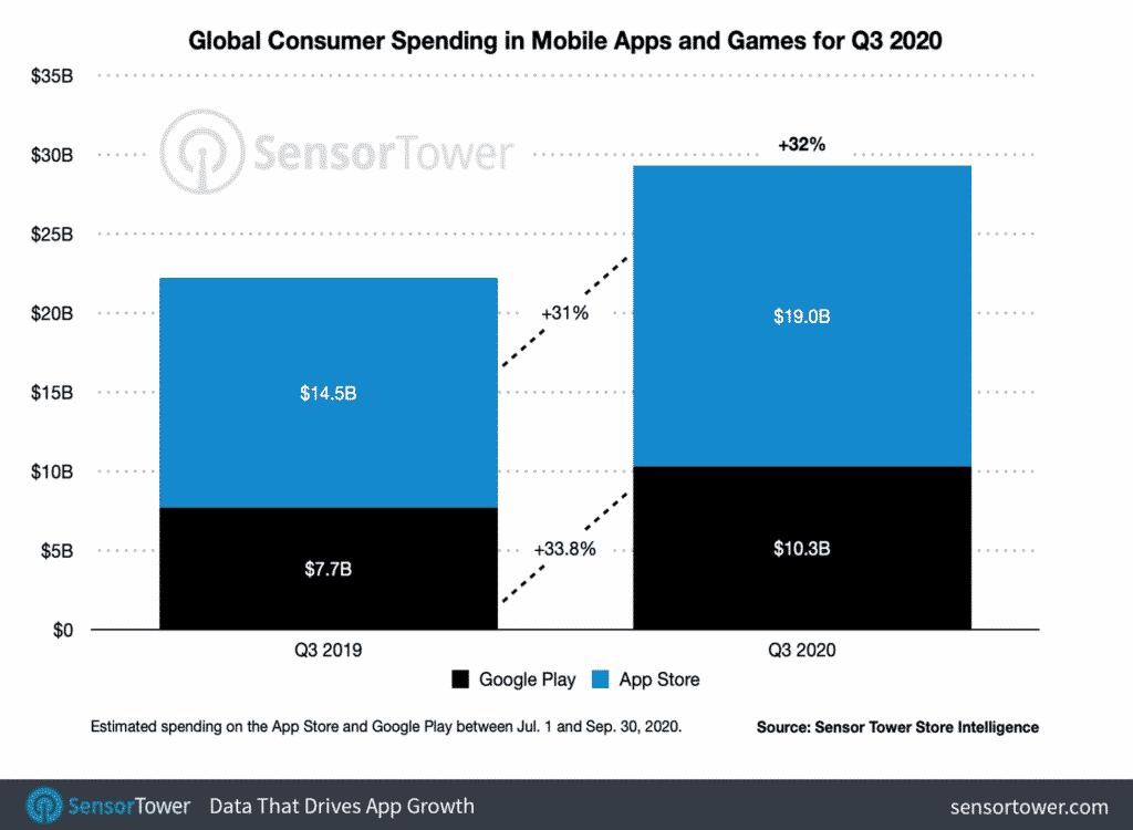 data that drives app growth